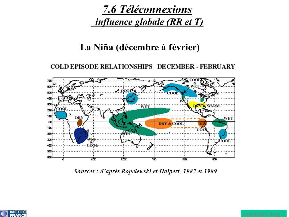 La Niña (décembre à février) sommaire chap.7 7.6 Téléconnexions influence globale (RR et T) Sources : daprès Ropelewski et Halpert, 1987 et 1989