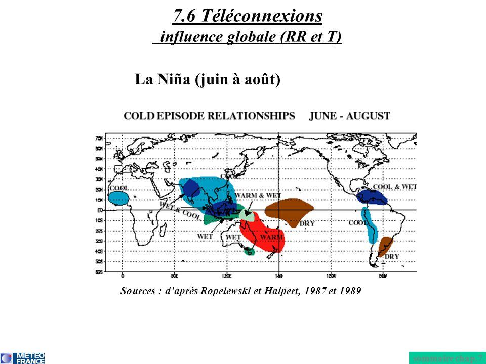 La Niña (juin à août) sommaire chap.7 7.6 Téléconnexions influence globale (RR et T) Sources : daprès Ropelewski et Halpert, 1987 et 1989
