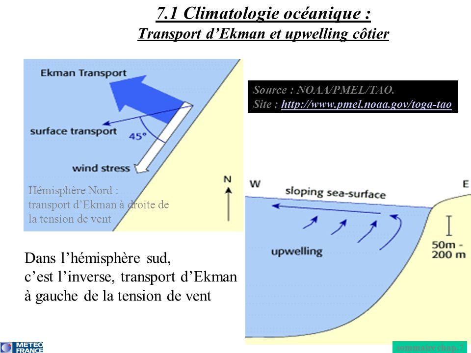 Hémisphère Nord : transport dEkman à droite de la tension de vent Dans lhémisphère sud, cest linverse, transport dEkman à gauche de la tension de vent