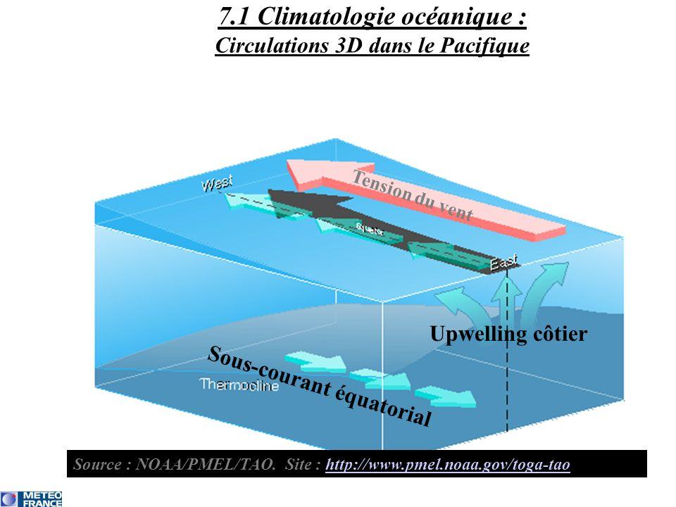 Tension du vent Upwelling côtier Sous-courant équatorial 7.1 Climatologie océanique : Circulations 3D dans le Pacifique Source : NOAA/PMEL/TAO. Site :