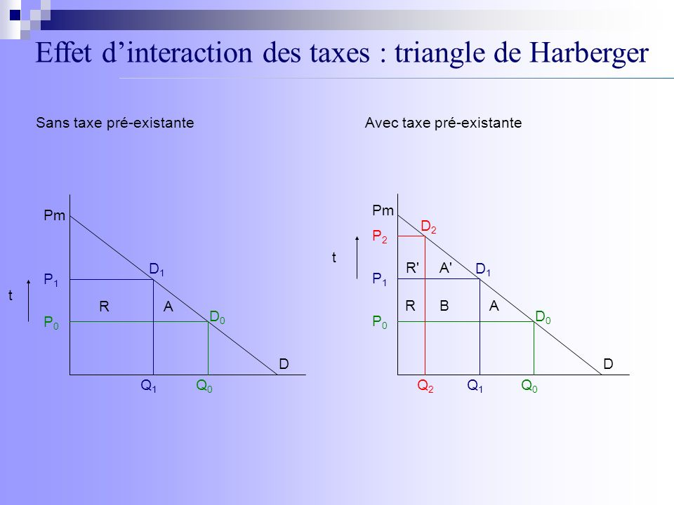 Effet dinteraction des taxes : triangle de Harberger D P1P1 P0P0 Q1Q1 Q0Q0 t D0D0 D1D1 AR Pm D P1P1 P0P0 Q1Q1 Q0Q0 t D0D0 D1D1 A R P2P2 D2D2 B R'A' t