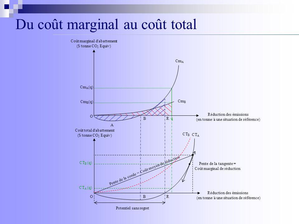 Potentiel sans regret Coût total d'abattement ($/tonne CO 2 Equiv) Réduction des émissions (en tonne/à une situation de référence) Pente de la corde =