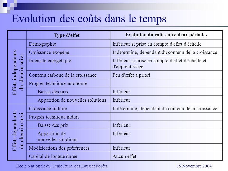 Evolution des coûts dans le temps Type d'effet Evolution du coût entre deux périodes DémographieInférieur si prise en compte d'effet d'échelle Croissa