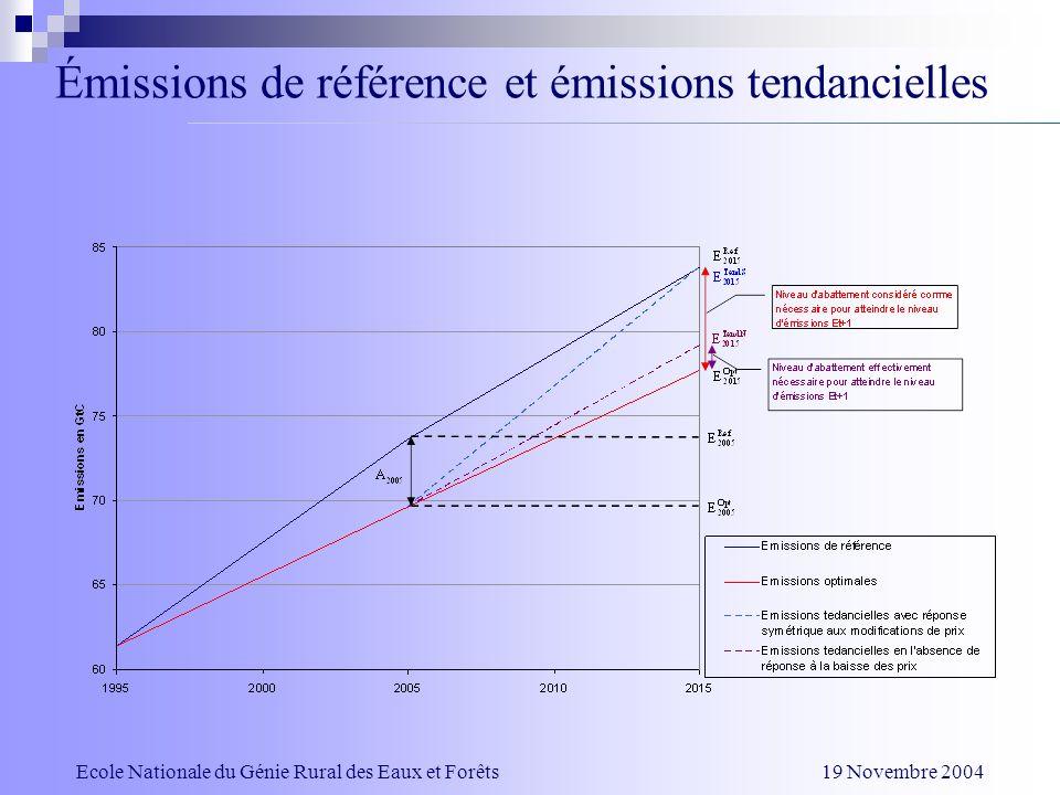 Émissions de référence et émissions tendancielles Ecole Nationale du Génie Rural des Eaux et Forêts 19 Novembre 2004