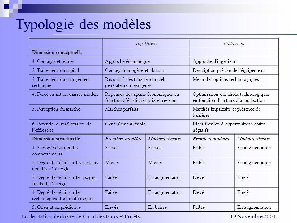 Typologie des modèles Top-DownBottom-up Dimension conceptuelle 1. Concepts et termesApproche économiqueApproche d'ingénieur 2. Traitement du capitalCo