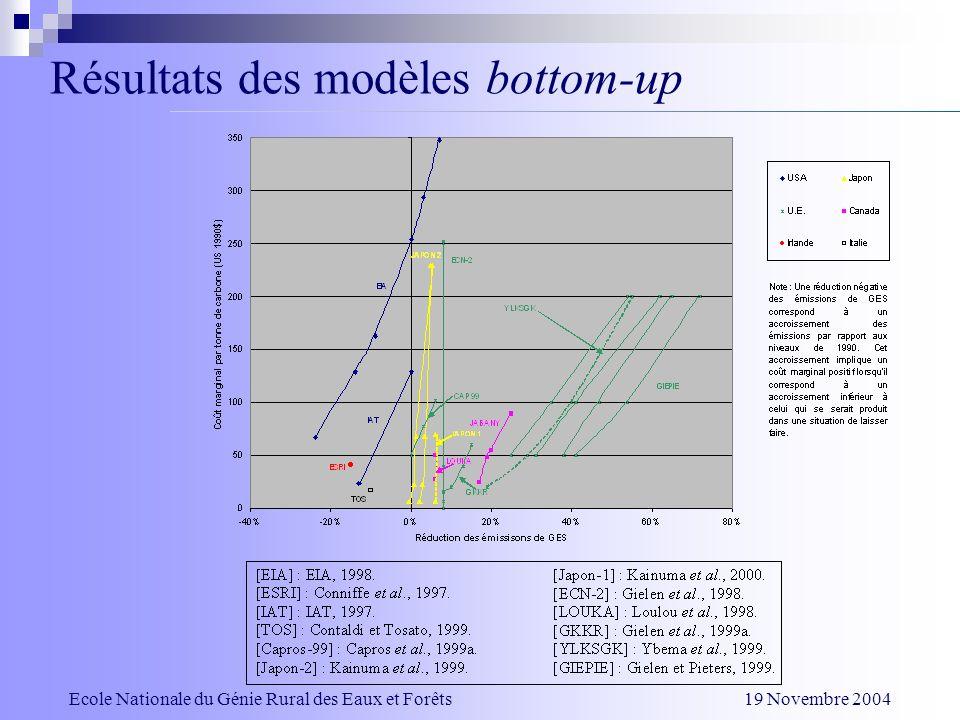 Résultats des modèles bottom-up Ecole Nationale du Génie Rural des Eaux et Forêts 19 Novembre 2004