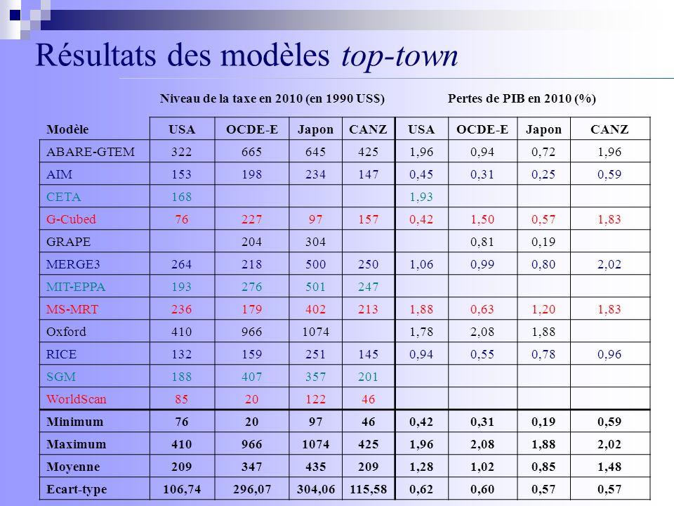 Résultats des modèles top-town Niveau de la taxe en 2010 (en 1990 US$)Pertes de PIB en 2010 (%) ModèleUSAOCDE-EJaponCANZUSAOCDE-EJaponCANZ ABARE-GTEM3