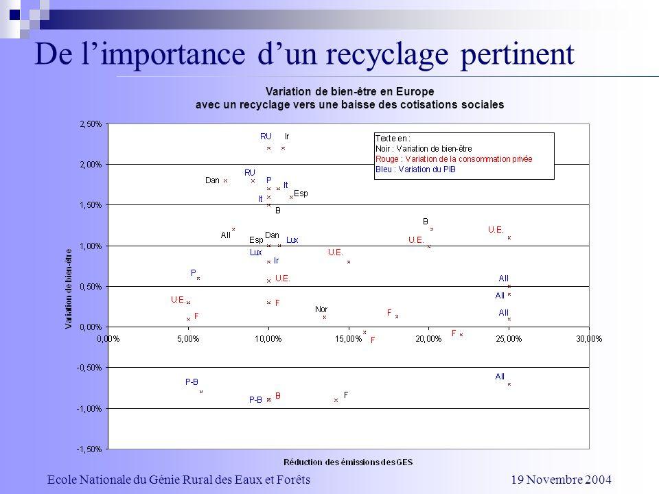 De limportance dun recyclage pertinent Variation de bien-être en Europe avec un recyclage vers une baisse des cotisations sociales Ecole Nationale du