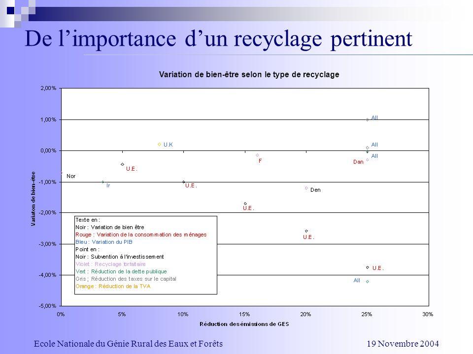De limportance dun recyclage pertinent Variation de bien-être selon le type de recyclage Ecole Nationale du Génie Rural des Eaux et Forêts 19 Novembre