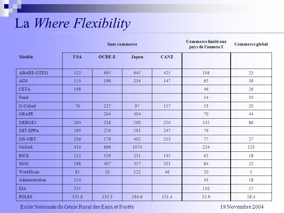 La Where Flexibility Sans commerce Commerce limité aux pays de l'annexe I Commerce global ModèleUSAOCDE-EJaponCANZ ABARE-GTEM32266564542510623 AIM1531