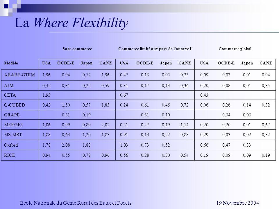 La Where Flexibility Sans commerceCommerce limité aux pays de l'annexe ICommerce global ModèleUSAOCDE-EJaponCANZUSAOCDE-EJaponCANZUSAOCDE-EJaponCANZ A