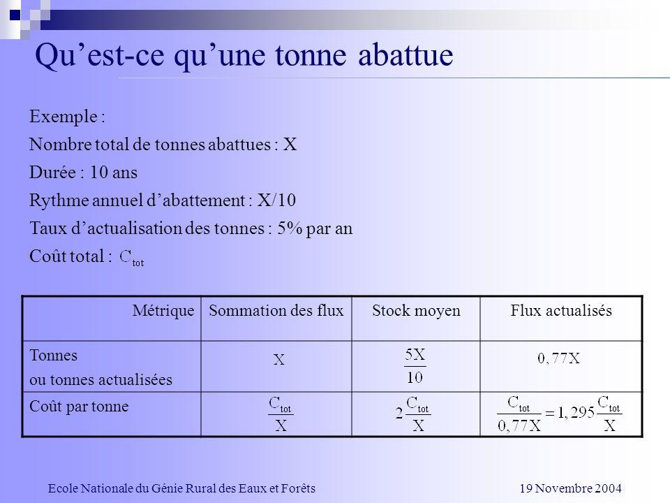 Quest-ce quune tonne abattue Ecole Nationale du Génie Rural des Eaux et Forêts 19 Novembre 2004 Exemple : Nombre total de tonnes abattues : X Durée :