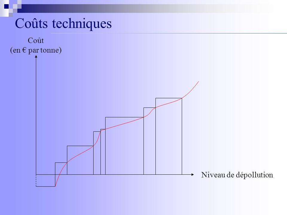 Coût (en par tonne) Niveau de dépollution