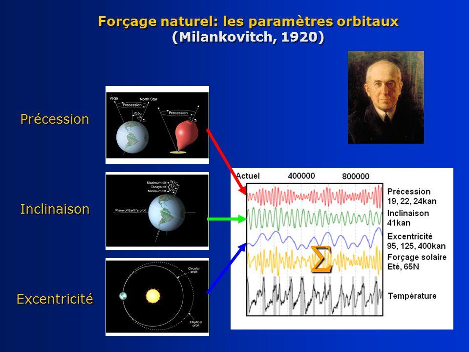 Forçage naturel: les paramètres orbitaux (Milankovitch, 1920) Précession Inclinaison Excentricité