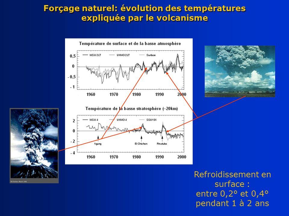 Forçage naturel: évolution des températures expliquée par le volcanisme Refroidissement en surface : entre 0,2° et 0,4° pendant 1 à 2 ans