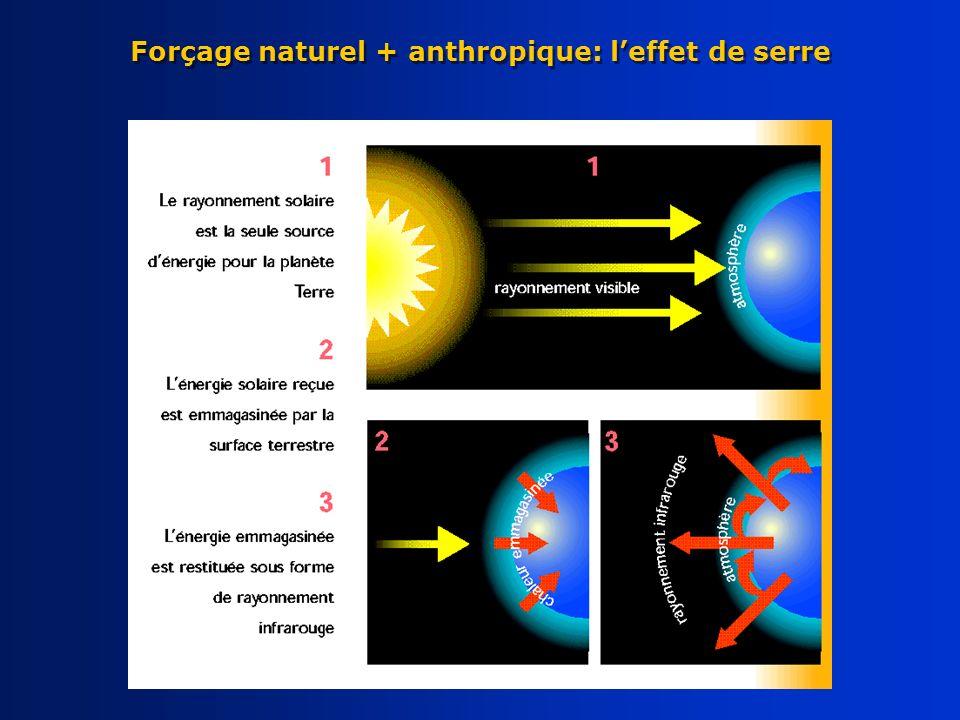 Forçage naturel + anthropique: leffet de serre