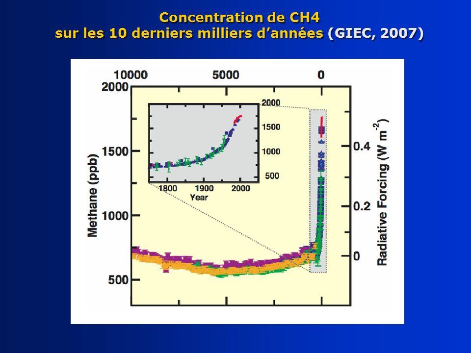 Concentration de CH4 sur les 10 derniers milliers dannées (GIEC, 2007)
