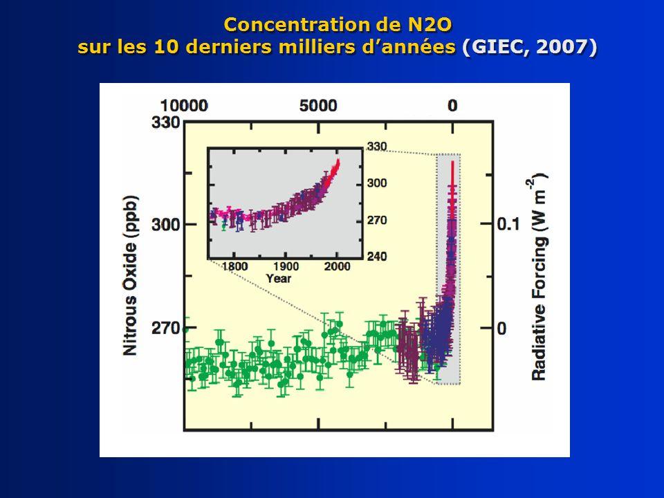 Concentration de N2O sur les 10 derniers milliers dannées (GIEC, 2007)