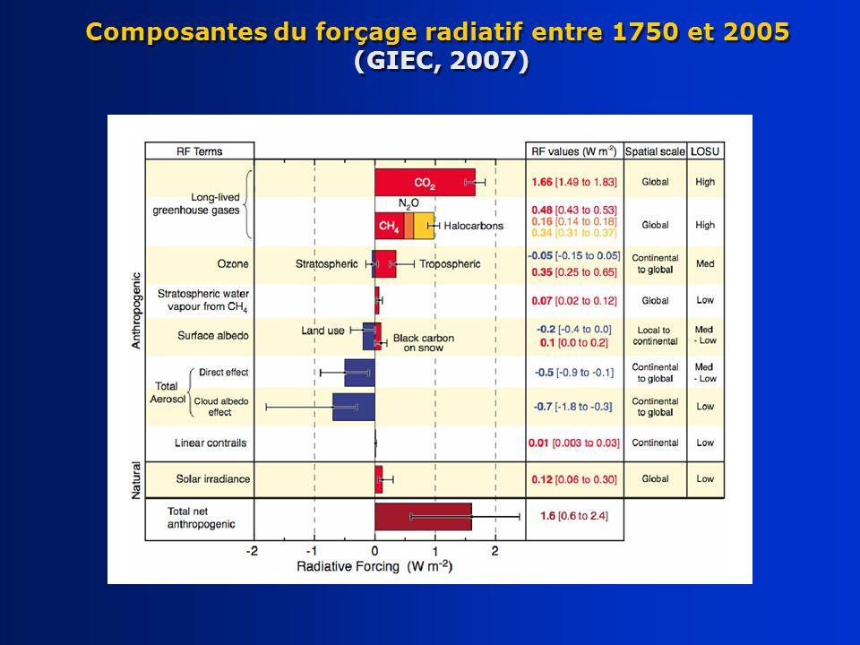 Composantes du forçage radiatif entre 1750 et 2005 (GIEC, 2007)