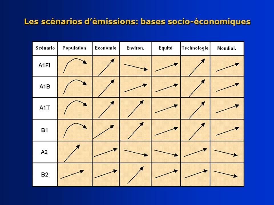 Les scénarios démissions: bases socio-économiques
