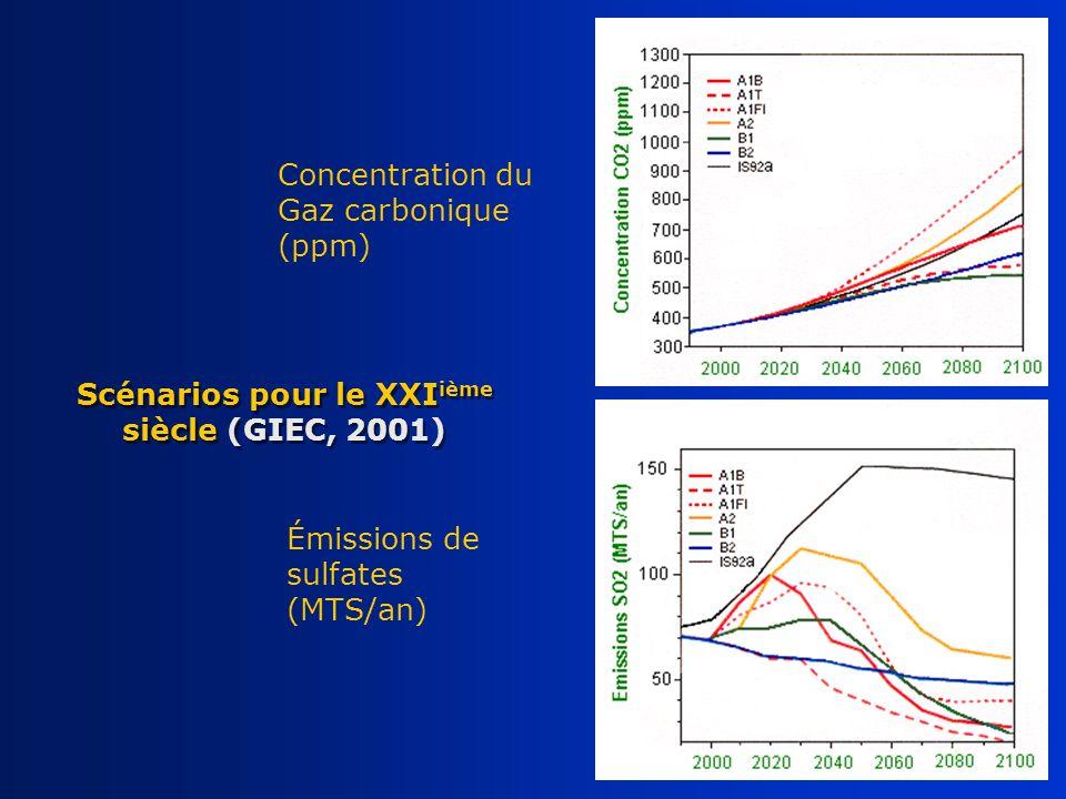 Concentration du Gaz carbonique (ppm) Émissions de sulfates (MTS/an) Scénarios pour le XXI ième siècle (GIEC, 2001)