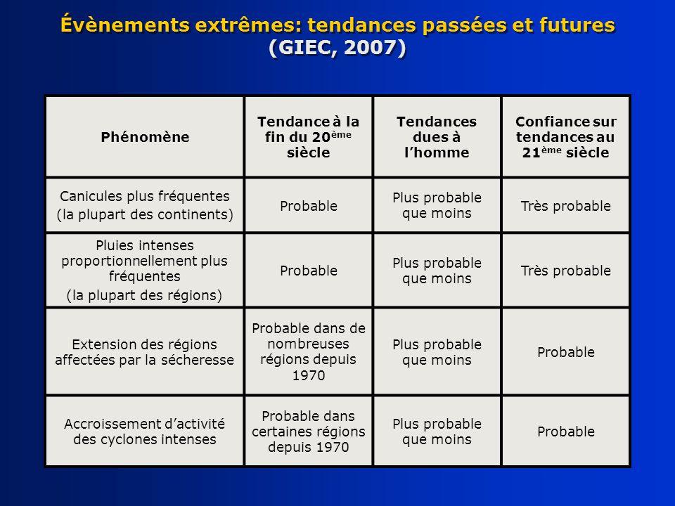 Phénomène Tendance à la fin du 20 ème siècle Tendances dues à lhomme Confiance sur tendances au 21 ème siècle Canicules plus fréquentes (la plupart de