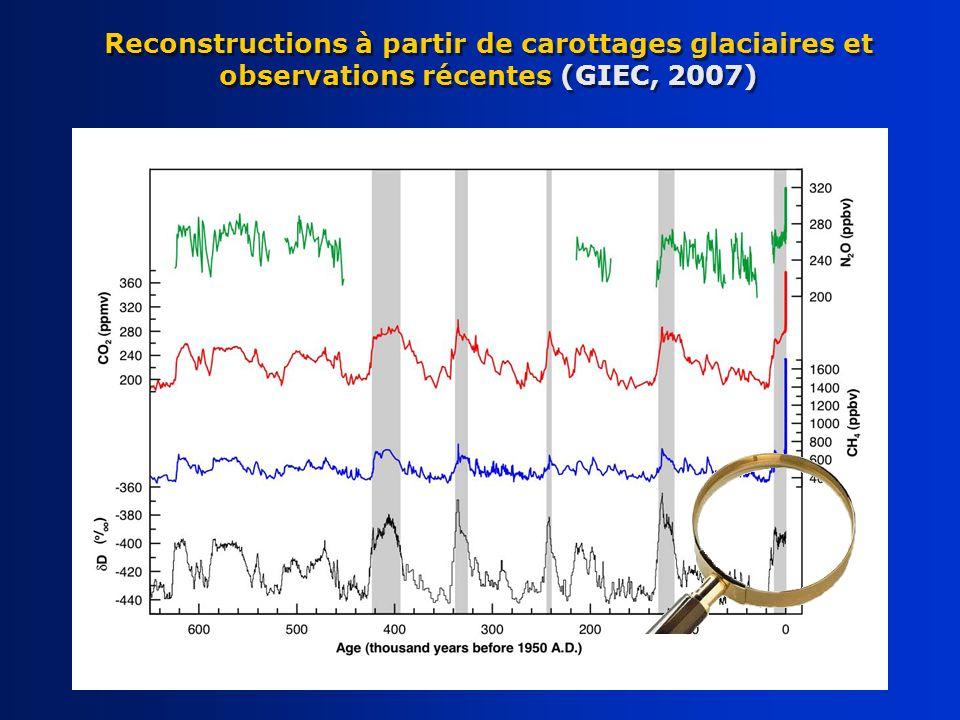 Reconstructions à partir de carottages glaciaires et observations récentes (GIEC, 2007)