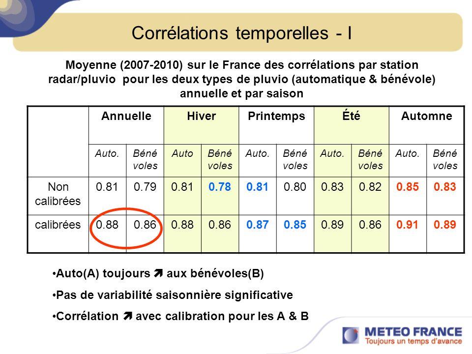 Corrélations temporelles - IIa Stations automatiquesStations Bénévoles