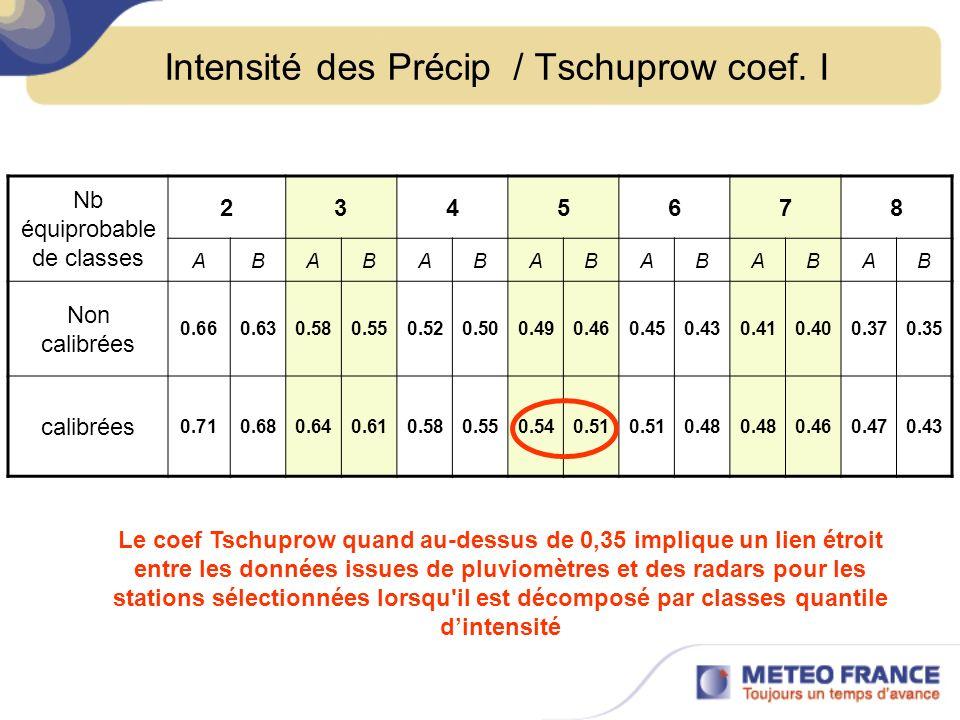 Intensité des Précip / Tschuprow coef. I Nb équiprobable de classes 2345678 ABABABABABABAB Non calibrées 0.660.630.580.550.520.500.490.460.450.430.410