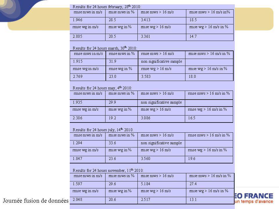 Validation - Résultats Journée fusion de données – 18 octobre 2011