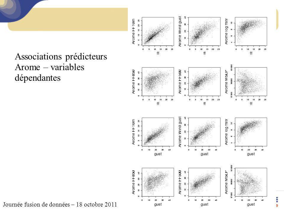 Journée fusion de données – 18 octobre 2011 Exemple danalyse variographique pour un réseau horaire le 28/02/2010 à 03htu