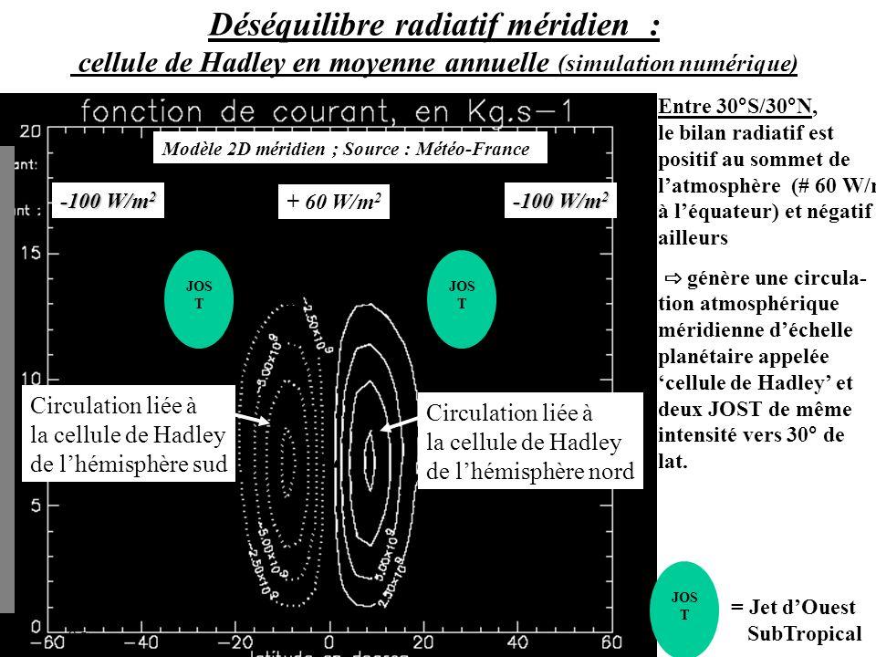 Entre 30°S/30°N, le bilan radiatif est positif au sommet de latmosphère (# 60 W/m 2 à léquateur) et négatif ailleurs génère une circula- tion atmosphérique méridienne déchelle planétaire appelée cellule de Hadley et deux JOST de même intensité vers 30° de lat.