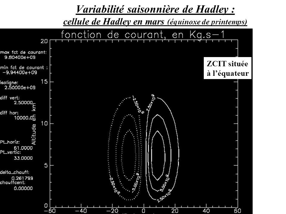 ZCIT située à léquateur Modèle 2D méridien ; Source : Météo-France Variabilité saisonnière de Hadley : cellule de Hadley en mars (équinoxe de printemps)