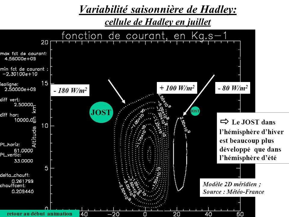 Circulation liée à la cellule de Hadley de lhémisphère dété Circulation liée à la cellule de Hadley de lhémisphère dhiver, 10 fois plus développée quen été + 100 W/m 2 - 180 W/m 2 - 80 W/m 2 °N°N °S ZCIT 12°N retour au début animation Le JOST dans lhémisphère dhiver est beaucoup plus développé que dans lhémisphère dété JOST Variabilité saisonnière de Hadley: cellule de Hadley en juillet Modèle 2D méridien ; Source : Météo-France