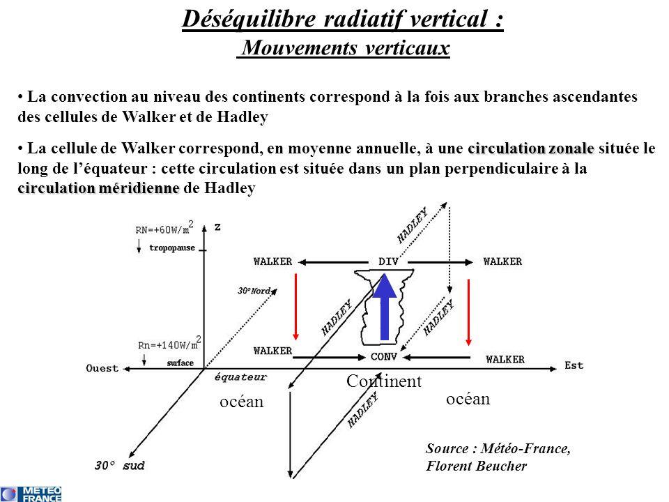 La convection au niveau des continents correspond à la fois aux branches ascendantes des cellules de Walker et de Hadley circulation zonale circulation méridienne La cellule de Walker correspond, en moyenne annuelle, à une circulation zonale située le long de léquateur : cette circulation est située dans un plan perpendiculaire à la circulation méridienne de Hadley Source : Météo-France, Florent Beucher Déséquilibre radiatif vertical : Mouvements verticaux océan Continent