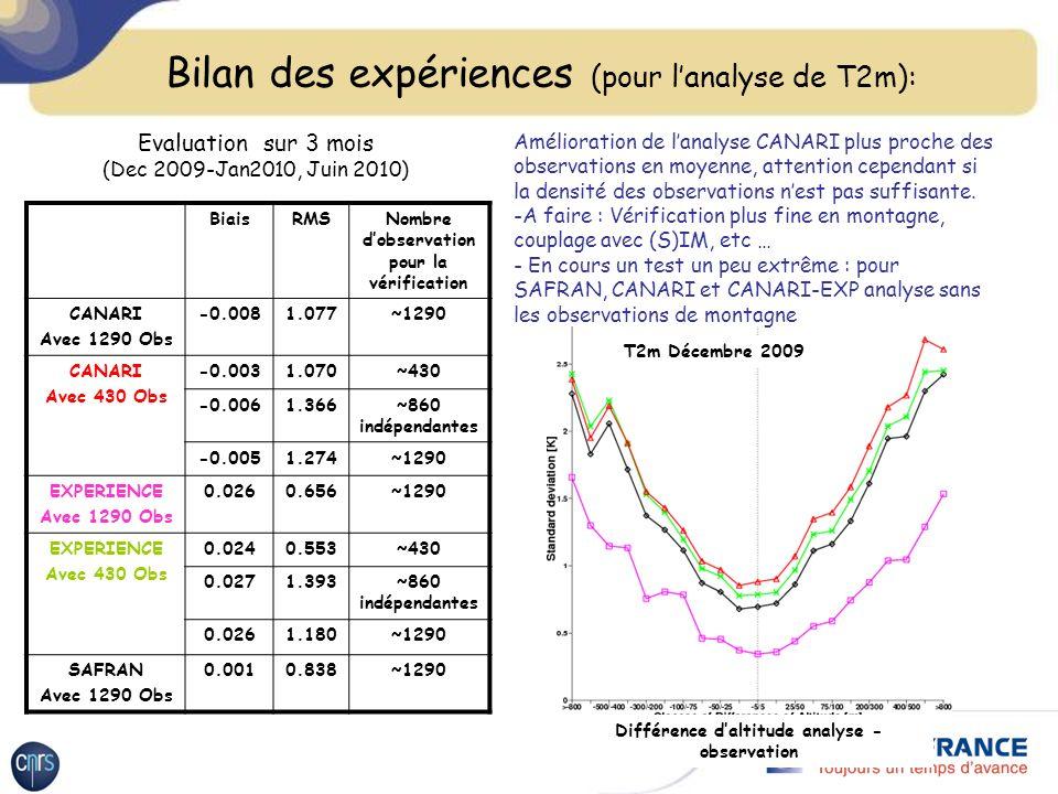 Bilan des expériences (pour lanalyse de T2m): BiaisRMSNombre dobservation pour la vérification CANARI Avec 1290 Obs -0.0081.077~1290 CANARI Avec 430 Obs -0.0031.070~430 -0.0061.366~860 indépendantes -0.0051.274~1290 EXPERIENCE Avec 1290 Obs 0.0260.656~1290 EXPERIENCE Avec 430 Obs 0.0240.553~430 0.0271.393~860 indépendantes 0.0261.180~1290 SAFRAN Avec 1290 Obs 0.0010.838~1290 Evaluation sur 3 mois (Dec 2009-Jan2010, Juin 2010) Différence daltitude analyse - observation T2m Décembre 2009 Amélioration de lanalyse CANARI plus proche des observations en moyenne, attention cependant si la densité des observations nest pas suffisante.
