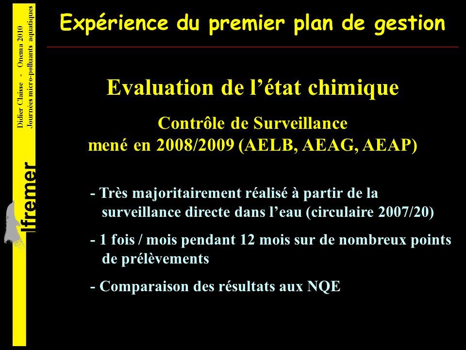 lfremer Didier Claisse - Onema 2010 Journées micro-polluants aquatiques Expérience du premier plan de gestion Bilan de la surveillance dans leau Soit de 1 % (AELB) à 9 % (AEAG) de résultats significatifs AELB (avril 2008 - janvier 2009) 21952 mesures 221 résultats > LQ AEAG (janvier 2009 - octobre 2009) 4494 mesures 418 résultats > LQ Quelques résultats > LQ et > NQE Dont plusieurs cas douteux (ex : Hg) à confirmer sur dautres matrices Les résultats < LQ peuvent servir à lévaluation de létat chimique à condition que les LQ soient 30% de la NQE ce qui nest pas toujours le cas (ex : LQ TBT > NQE) Ils sont inutilisables pour évaluer les tendances