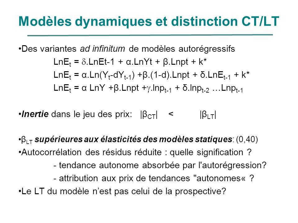 Modèles dynamiques et distinction CT/LT Des variantes ad infinitum de modèles autorégressifs LnE t =.LnEt-1 + α.LnYt + β.Lnpt + k* LnE t = α.Ln(Y t -d