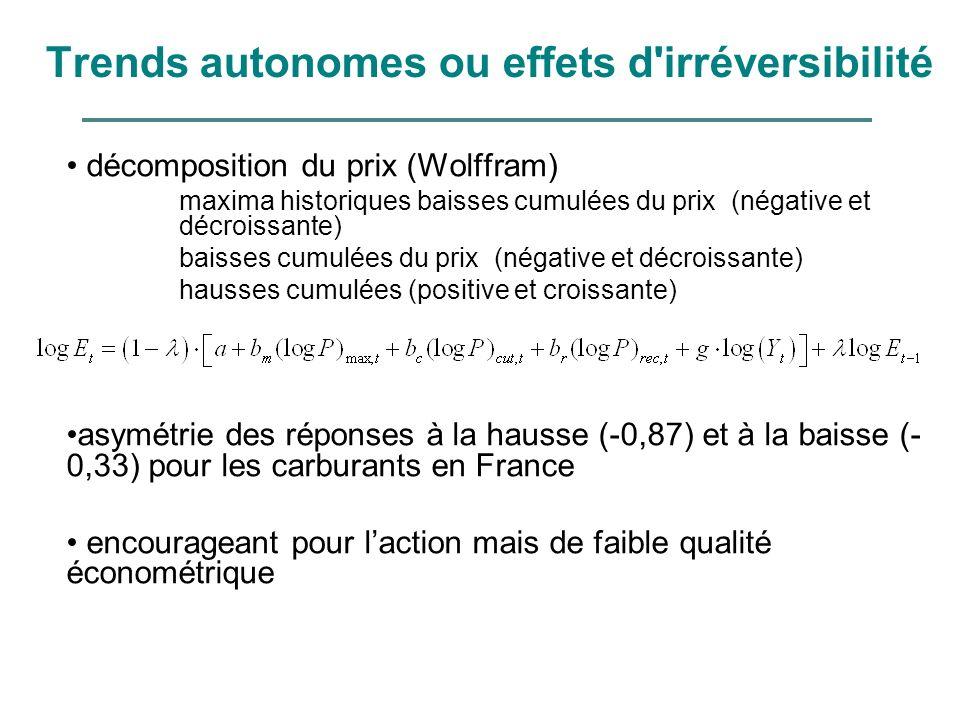 Trends autonomes ou effets d'irréversibilité décomposition du prix (Wolffram) maxima historiques baisses cumulées du prix (négative et décroissante) b