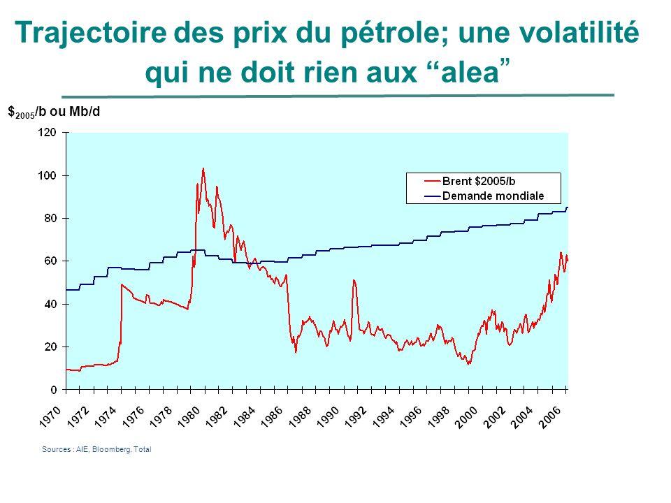 $ 2005 /b ou Mb/d Sources : AIE, Bloomberg, Total Trajectoire des prix du pétrole; une volatilité qui ne doit rien aux alea