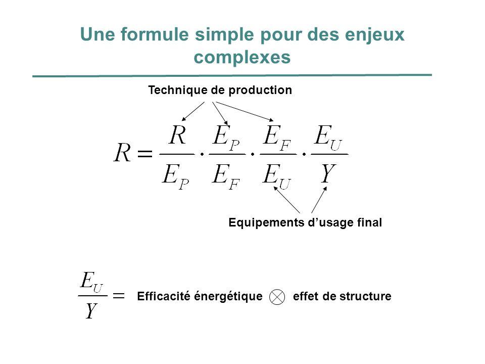 Une formule simple pour des enjeux complexes Technique de production Equipements dusage final Efficacité énergétique effet de structure