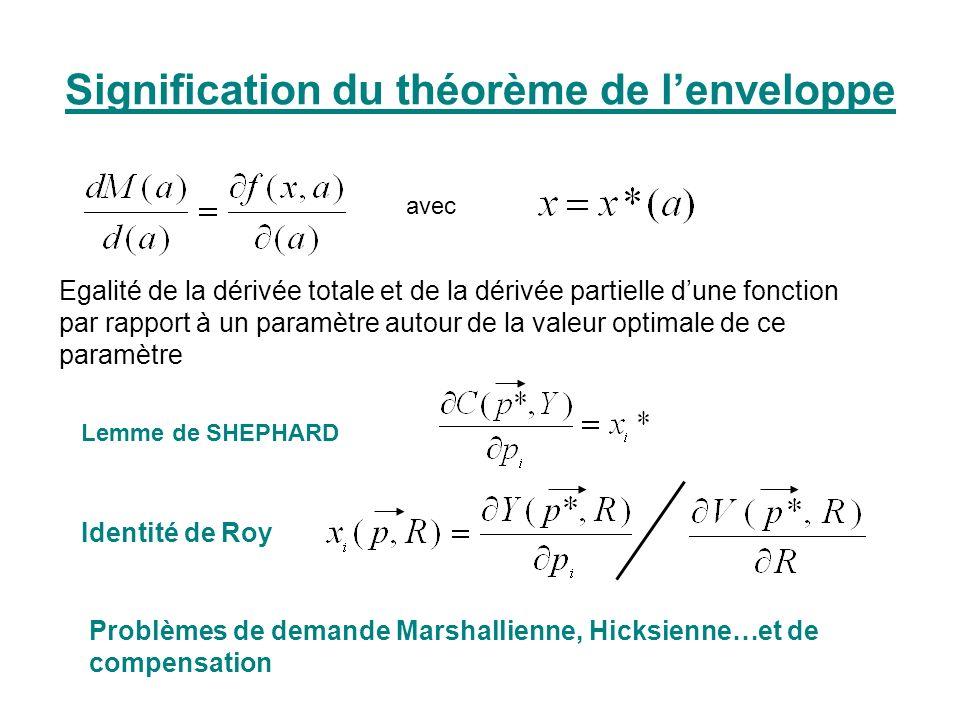 Signification du théorème de lenveloppe avec Egalité de la dérivée totale et de la dérivée partielle dune fonction par rapport à un paramètre autour d