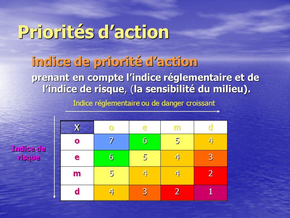indice de priorité daction prenant en compte lindice réglementaire et de lindice de risque, (la sensibilité du milieu).