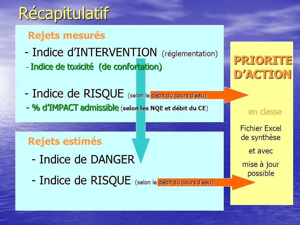 Rejets mesurésRécapitulatif Rejets estimés PRIORITE DACTION en classe - Indice dINTERVENTION (réglementation) - Indice dINTERVENTION (réglementation) - Indice de toxicité (de confortation) - Indice de toxicité (de confortation) - Indice de RISQUE (selon le débit du cours deau) - Indice de RISQUE (selon le débit du cours deau) - % dIMPACT admissible (selon les NQE et débit du CE) - % dIMPACT admissible (selon les NQE et débit du CE) - Indice de DANGER Indice de RISQUE (selon le débit du cours deau) - Indice de RISQUE (selon le débit du cours deau) Fichier Excel de synthèse et avec mise à jour possible