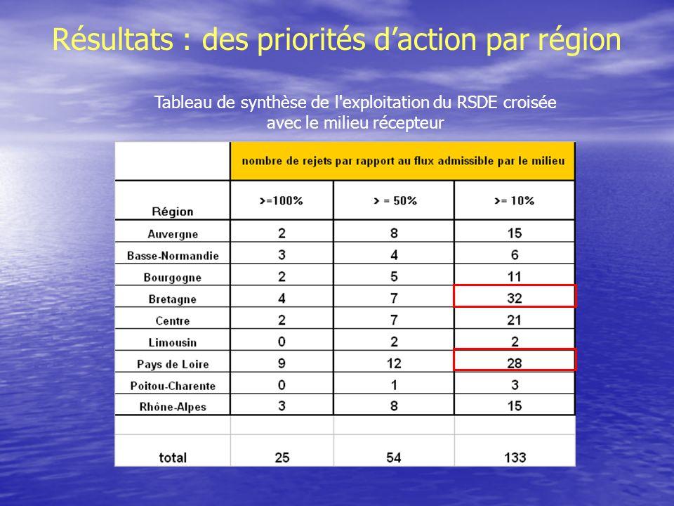 Résultats : des priorités daction par région Tableau de synthèse de l exploitation du RSDE croisée avec le milieu récepteur