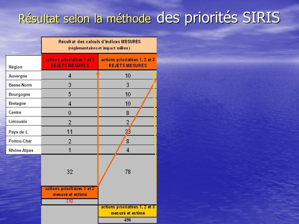Résultat selon la méthode des priorités SIRIS Région Auvergne Basse-Norm Bourgogne Bretagne Centre Limousin Pays de L Poitou-Char Rhône-Alpes