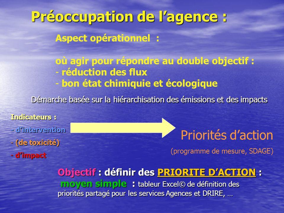 Préoccupation de lagence : Démarche basée sur la hiérarchisation des émissions et des impacts Démarche basée sur la hiérarchisation des émissions et des impacts Indicateurs : - dintervention - (de toxicité) - dimpact Priorités daction (programme de mesure, SDAGE) Aspect opérationnel : où agir pour répondre au double objectif : - réduction des flux - bon état chimiquie et écologique Objectif : définir des PRIORITE DACTION : PRIORITE DACTIONPRIORITE DACTION moyen simple : tableur Excel© de définition des priorités partagé pour les services Agences et DRIRE, … moyen simple : tableur Excel© de définition des priorités partagé pour les services Agences et DRIRE, …