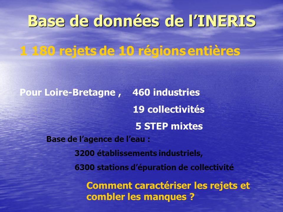 Base de données de lINERIS 1 180 rejets de 10 régions entières Pour Loire-Bretagne, 460 industries 19 collectivités 5 STEP mixtes Base de lagence de leau : 3200 établissements industriels, 6300 stations dépuration de collectivité Comment caractériser les rejets et combler les manques