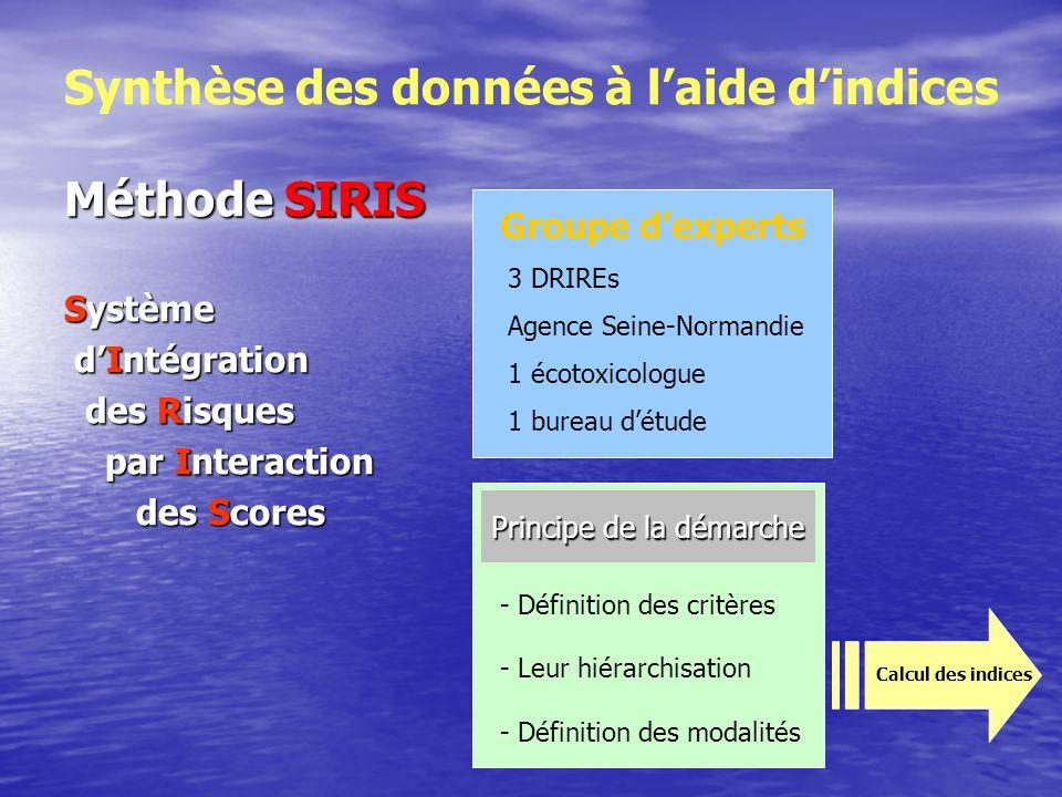 Indice réglementaire : statut « directivé », SD, liste I, SP, liste, II autres répartition des critères par classe et modalités retenues Critèresclassesmodalitésseuils Nbre de SD et liste I1odod 0 substance 1 ou >1 Nbre de SD et liste I flux > 50 % flux région 1oemdoemd 0 substance 1 substance 2 – 3 substances 4 et + Nbre de SD et liste I 20 % < flux < 50 % 2odod 0 substances 1 ou >1 Nbre de SP2omdomd 0 substance 1 – 3 substances > 3 Nbre de SP flux > 50 % flux région 2odod 0 substance 1 ou >1 Nbre de SP 20 % < flux < 50 % 3odod 0 substance 1 ou >1 Nbre de S liste II3omdomd 0 substance 1 – 3 substances > 3 Nbre de S liste II flux > 50% région 3odod 0 substance 1 ou >1 Nbre de S liste II 20 % < flux < 50 % Nbre dautres substances 4444 odomdodomd 0 substance 1 ou >1 0 substance 1 – 3 substances > 3 Valeur dun d 11% 7,3% 3,9% 0,49% 2d = 21,4% 3d = 21,9% 3d = 11,7% 2d = 0,98%