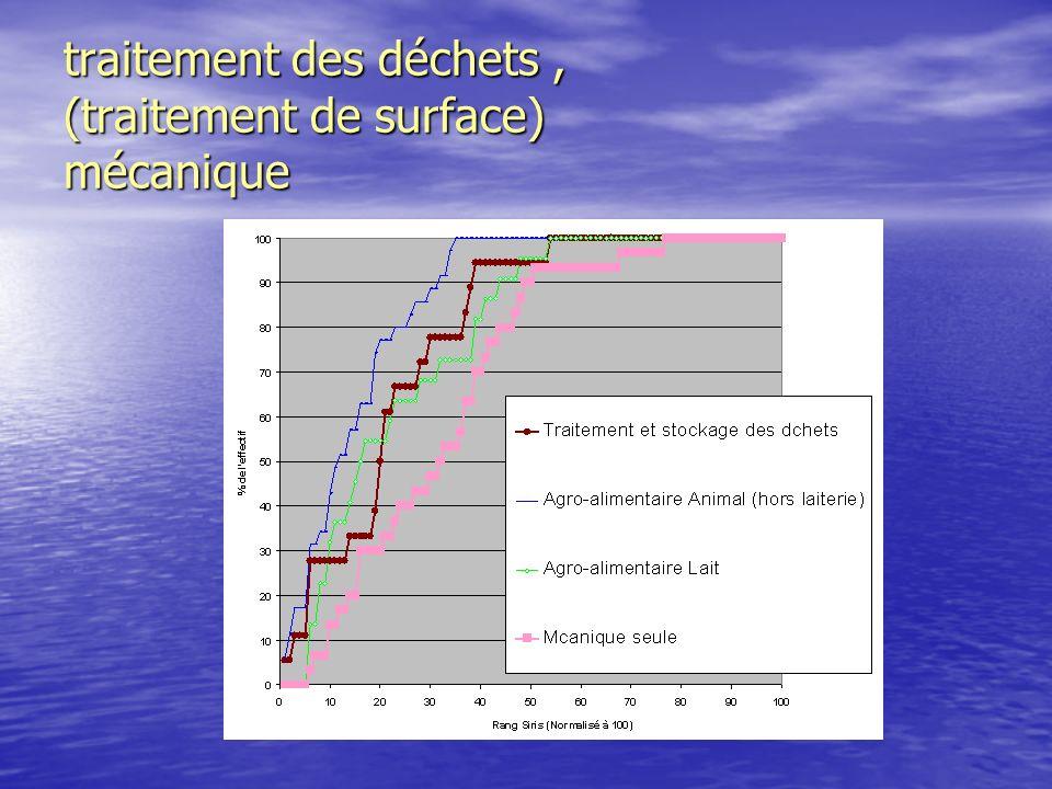 Substances pertinentes pour lagroalimentaire en Bretagne